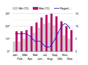 Ibiza Klimadiagramm